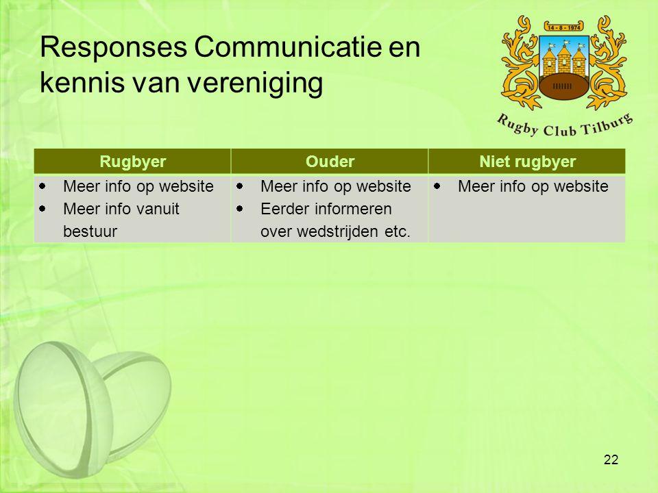 Responses Communicatie en kennis van vereniging RugbyerOuderNiet rugbyer  Meer info op website  Meer info vanuit bestuur  Meer info op website  Ee