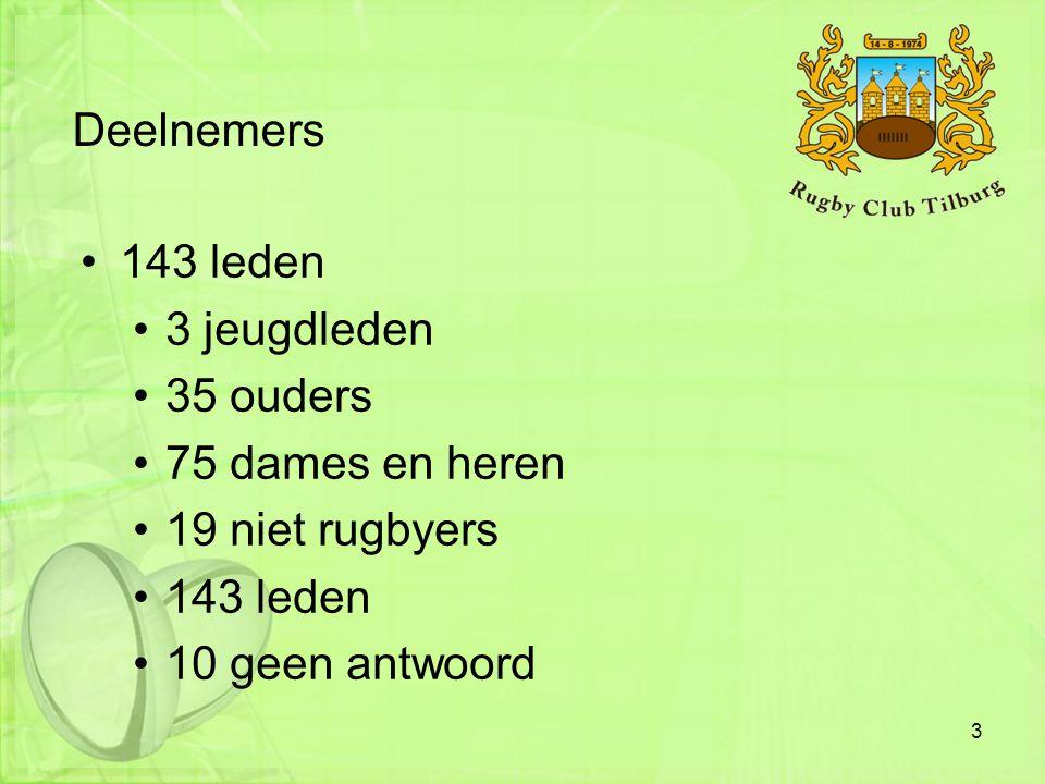 Deelnemers •143 leden •3 jeugdleden •35 ouders •75 dames en heren •19 niet rugbyers •143 leden •10 geen antwoord 3