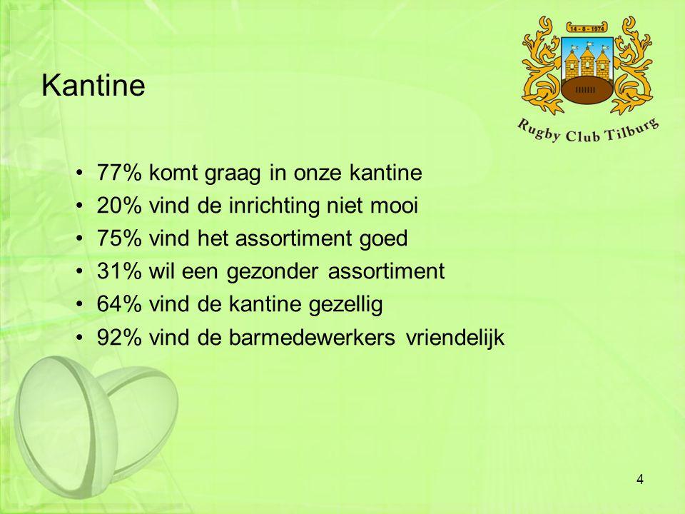Kantine •77% komt graag in onze kantine •20% vind de inrichting niet mooi •75% vind het assortiment goed •31% wil een gezonder assortiment •64% vind d