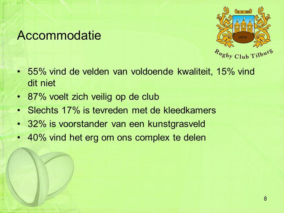 Accommodatie •55% vind de velden van voldoende kwaliteit, 15% vind dit niet •87% voelt zich veilig op de club •Slechts 17% is tevreden met de kleedkam