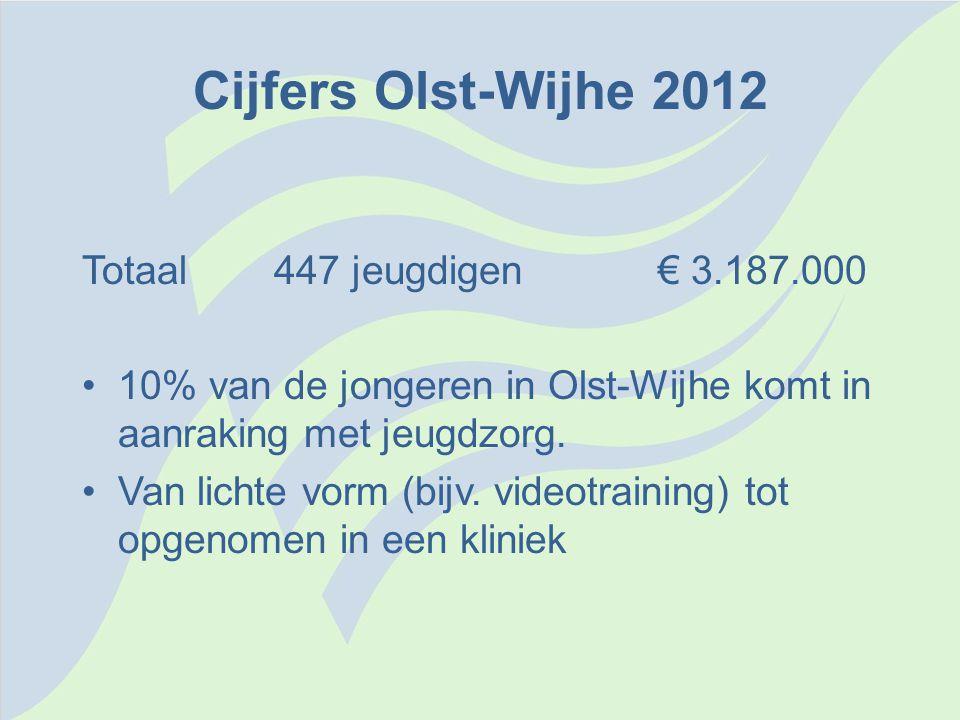 Cijfers Olst-Wijhe 2012 Totaal447 jeugdigen € 3.187.000 •10% van de jongeren in Olst-Wijhe komt in aanraking met jeugdzorg. •Van lichte vorm (bijv. vi