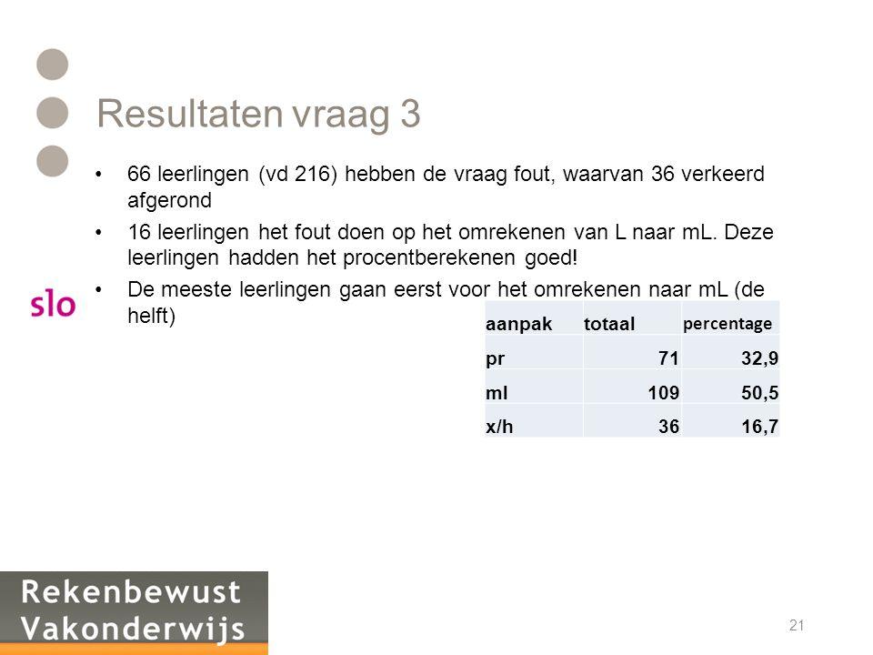 Resultaten vraag 3 •66 leerlingen (vd 216) hebben de vraag fout, waarvan 36 verkeerd afgerond •16 leerlingen het fout doen op het omrekenen van L naar mL.