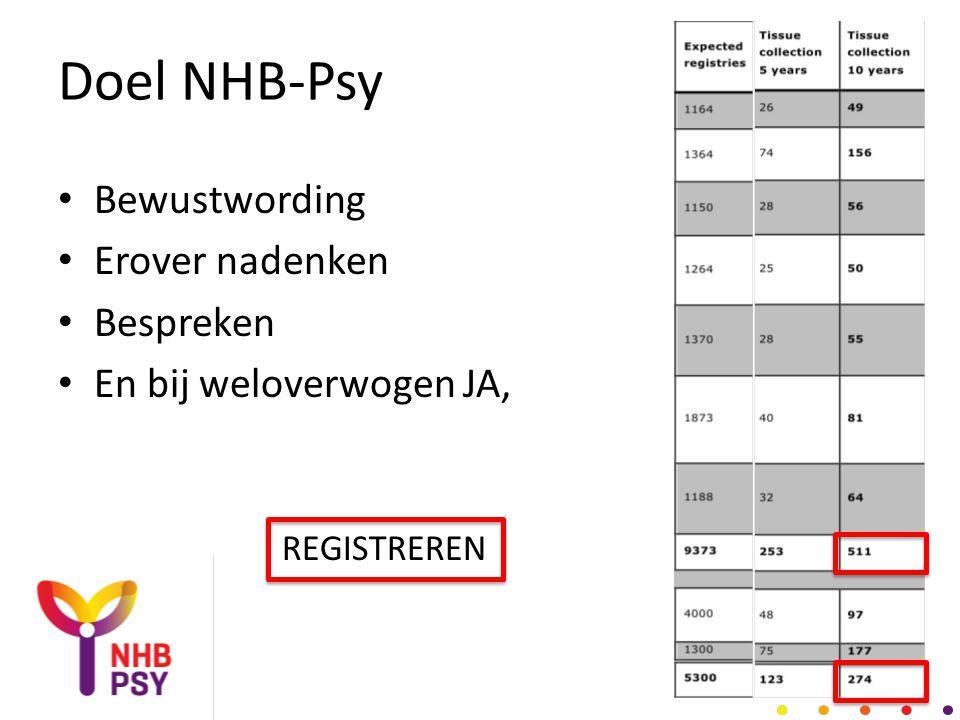 Doel NHB-Psy • Bewustwording • Erover nadenken • Bespreken • En bij weloverwogen JA, REGISTREREN