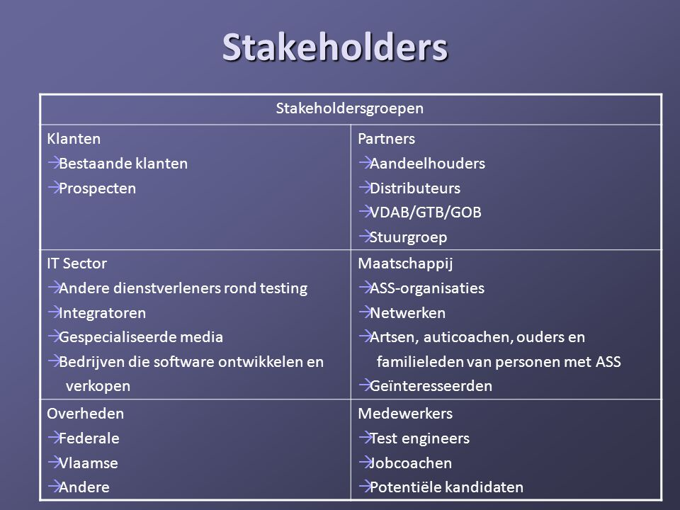 Stakeholders Stakeholdersgroepen Klanten  Bestaande klanten  Prospecten Partners  Aandeelhouders  Distributeurs  VDAB/GTB/GOB  Stuurgroep IT Sec