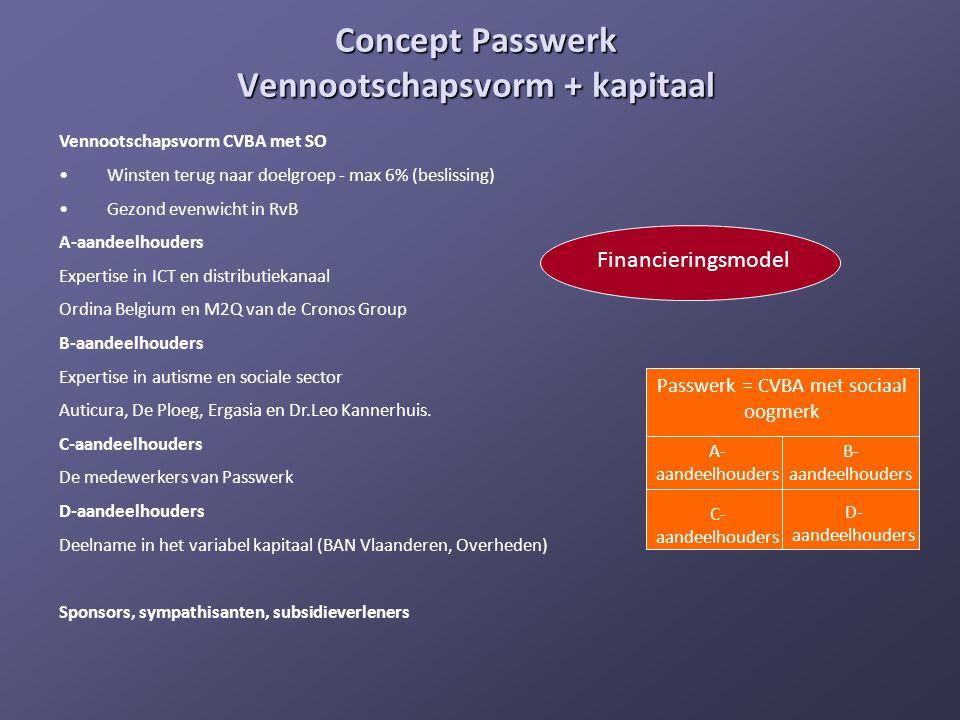 Concept Passwerk Vennootschapsvorm + kapitaal Passwerk = CVBA met sociaal oogmerk A- aandeelhouders B- aandeelhouders C- aandeelhouders D- aandeelhoud