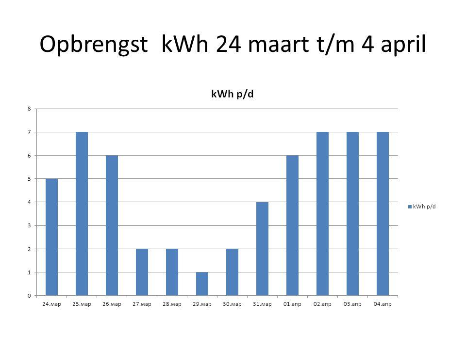 Opbrengst kWh 24 maart t/m 4 april