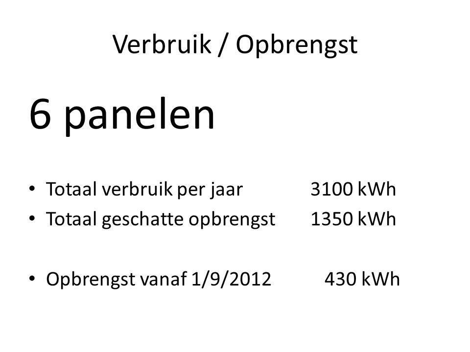Verbruik / Opbrengst 6 panelen • Totaal verbruik per jaar3100 kWh • Totaal geschatte opbrengst1350 kWh • Opbrengst vanaf 1/9/2012 430 kWh