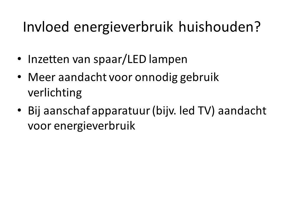 Invloed energieverbruik huishouden.