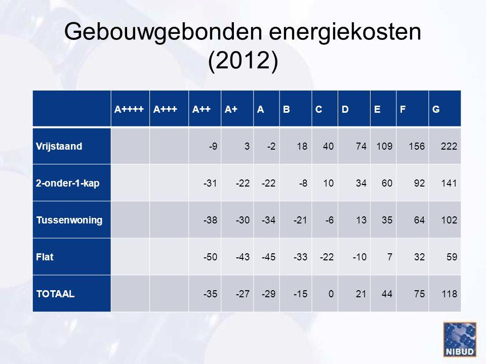 Gebouwgebonden energiekosten (2012) A++++A+++A++A+ABCDEFG Vrijstaand-93-2184074109156222 2-onder-1-kap-31-22 -810346092141 Tussenwoning-38-30-34-21-61