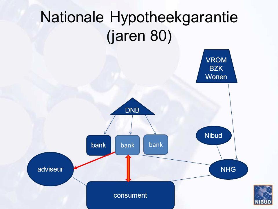 Nationale Hypotheekgarantie (jaren 80) bank consument adviseur DNB VROM BZK Wonen NHG Nibud