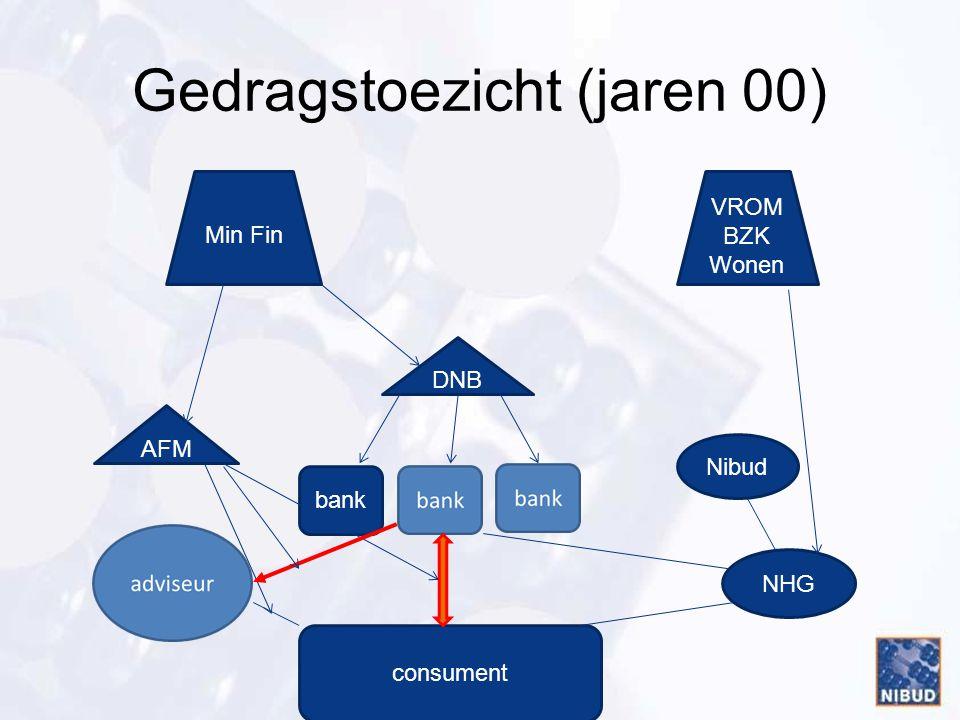 Gedragscode (2007) bank consument DNB AFM Min Fin VROM BZK Wonen NHG Nibud