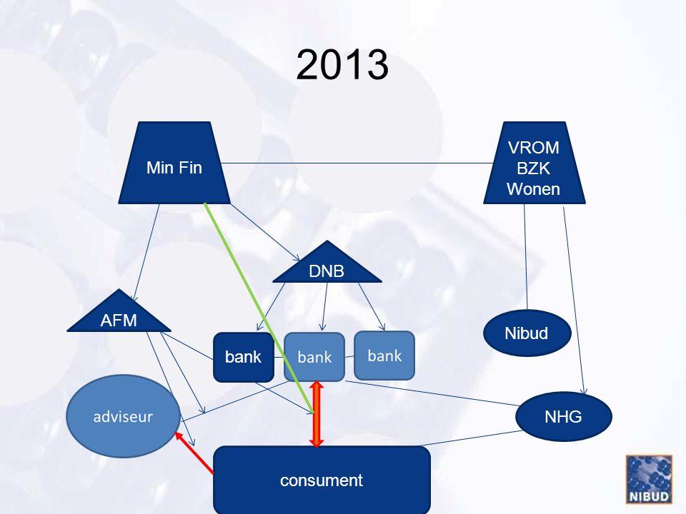 2013 bank consument DNB AFM Min Fin VROM BZK Wonen NHG Nibud