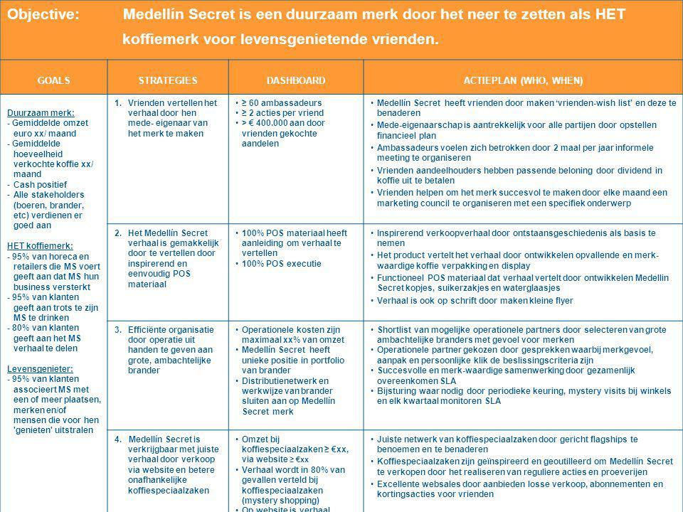www.businessopeners.nl All rights reserved OBJECTIVE: Jeep is de meest succesvolle auto in het 4-wheel premium segment door het Jeep- gevoel terug te brengen GOALS STRATEGIES MEASURES ACTION PLAN Meest succesvolle:  Hoogste marktaandeel 4- wheel auto's > € 50K (ACN)  Aantal verkochte Jeeps > 5.000  Gemiddelde marge Jeep > 20% Jeep gevoel:  Jeep heeft de hoogste merkvoorkeur van 'avontuurlijke' auto's  75% Jeep rijders beveelt Jeep aan (NPS = ) 1.Jeep wordt gezien als een onderscheidende auto door een op het authentieke merk gerichte campagne 2.Het Jeep merk leeft op de winkelvloer door de uitstraling en het gedrag van de verkoper echt Jeep te maken 3.
