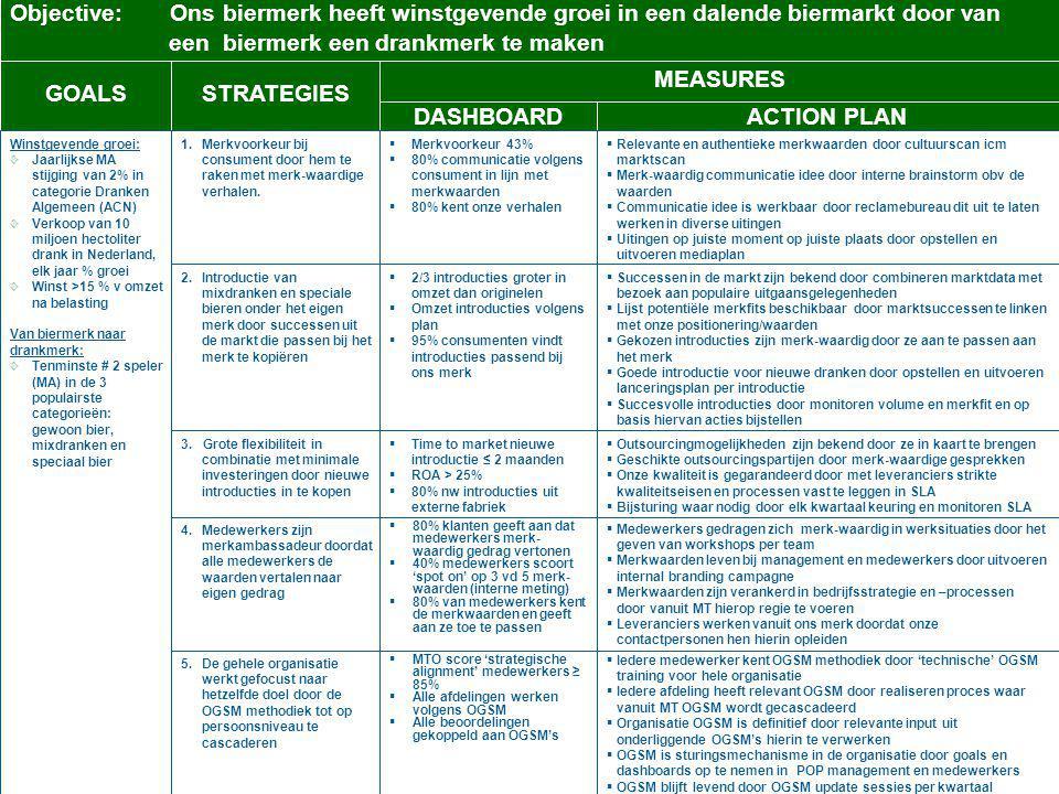 GOALSSTRATEGIES MEASURES DASHBOARDACTION PLAN Winstgevende groei: Jaarlijkse MA stijging van 2% in categorie Dranken Algemeen (ACN) Verkoop van 10 mil