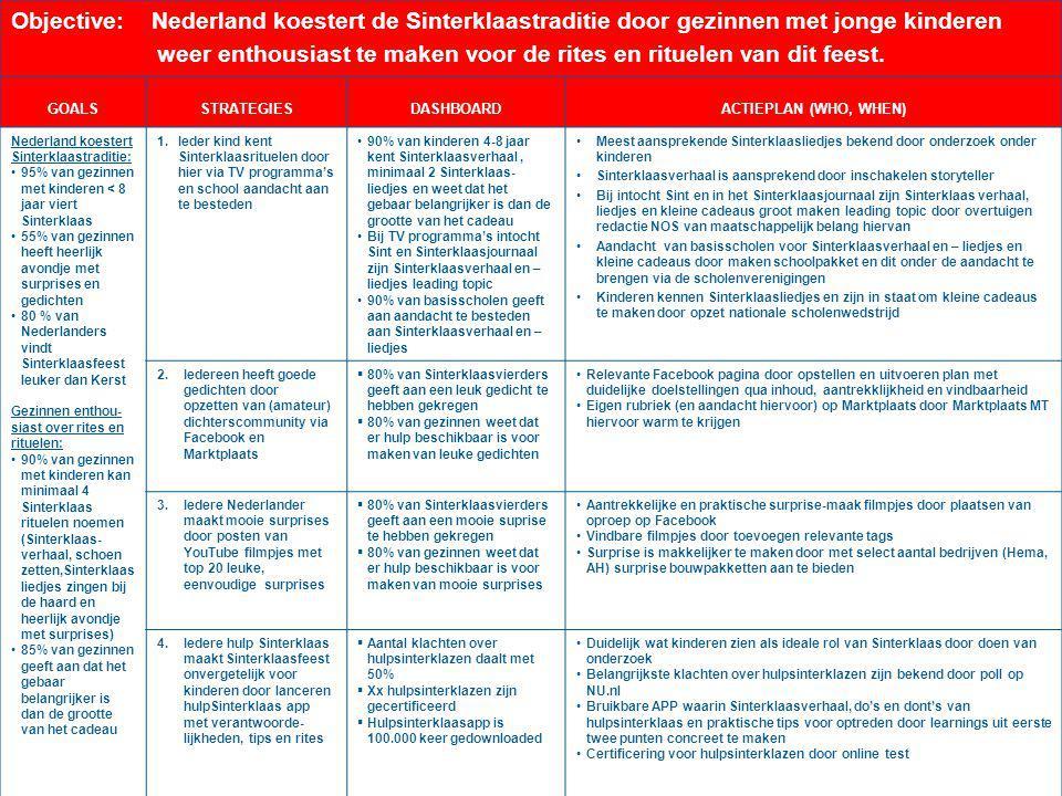 © Business OpenersTitel presentatie Objective: Nederland koestert de Sinterklaastraditie door gezinnen met jonge kinderen weer enthousiast te maken vo