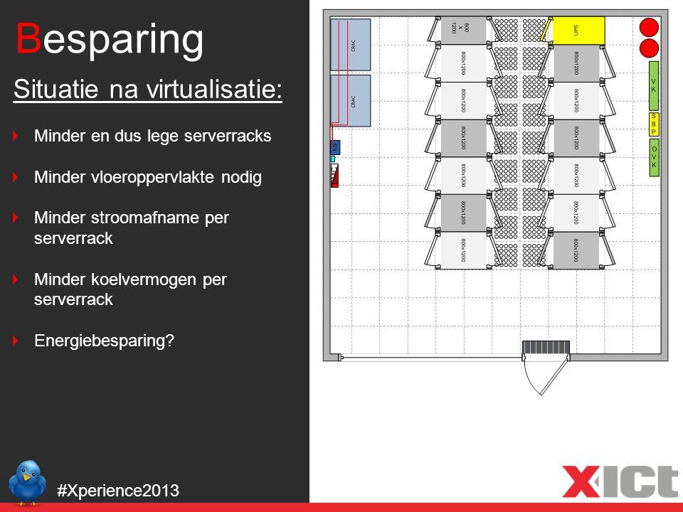 Besparing #Xperience2013 Situatie na virtualisatie: Minder en dus lege serverracks Minder vloeroppervlakte nodig Minder stroomafname per serverrack Mi