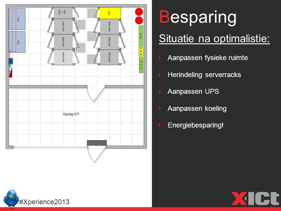 Besparing #Xperience2013 Situatie na optimalistie: Aanpassen fysieke ruimte Herindeling serverracks Aanpassen UPS Aanpassen koeling Energiebesparing!