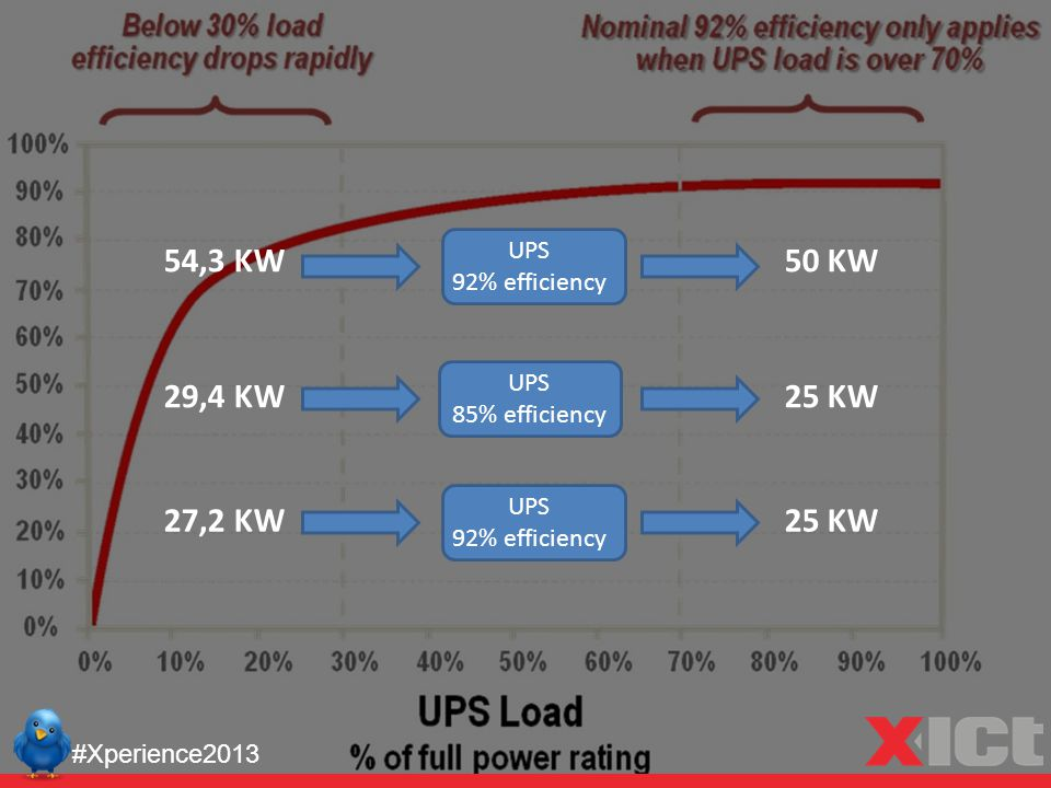 #Xperience2013 54,3 KW50 KW 29,4 KW25 KW UPS 92% efficiency UPS 92% efficiency UPS 85% efficiency 27,2 KW25 KW