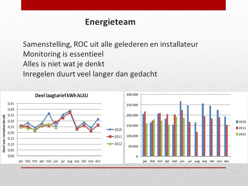 Energieteam Samenstelling, ROC uit alle gelederen en installateur Monitoring is essentieel Alles is niet wat je denkt Inregelen duurt veel langer dan