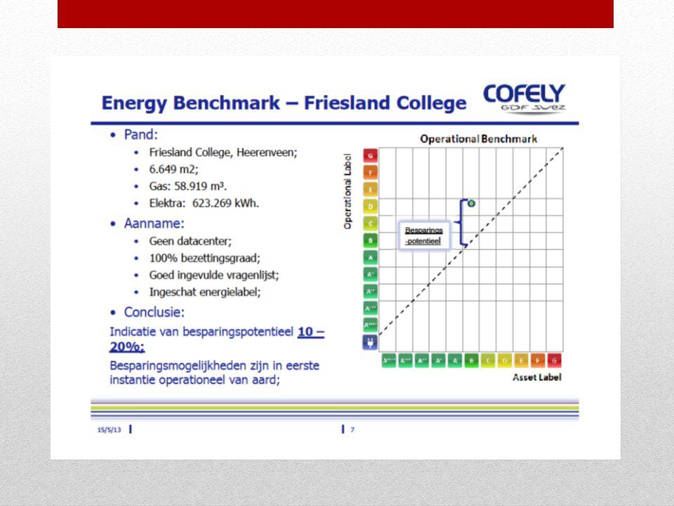 Grafiek Cofely