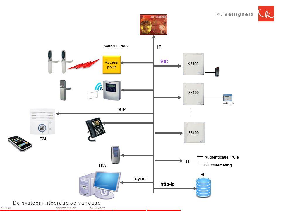 4.Veiligheid De systeemintegratie op vandaag VIC S3100 inbraak SIP T&A HR http-io sync.