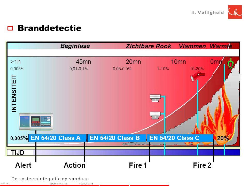De systeemintegratie op vandaag TIJD INTENSITEIT Beginfase Zichtbare RookVlammenWarmte 0,005 % Alert ActionFire 1Fire 2 20% EN 54/20 Class AEN 54/20 Class BEN 54/20 Class C >1h 45mn 20mn 10mn 0mn 0,005% 0,01-0,1% 0,06-0,9% 1-10% 10-20% 4.