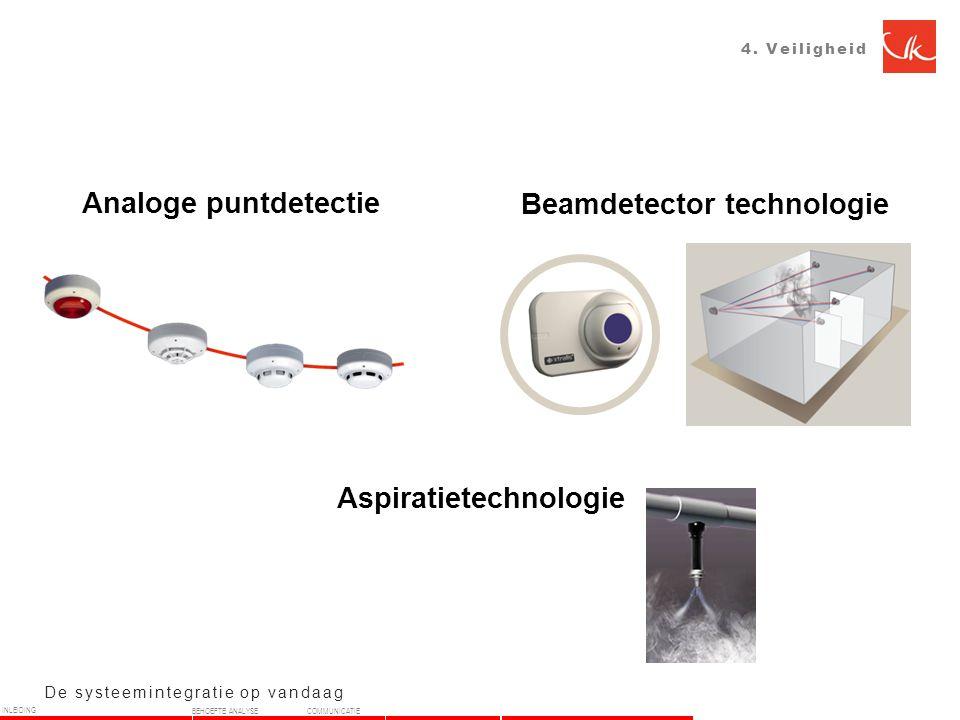 De systeemintegratie op vandaag Analoge puntdetectie Beamdetector technologie 4.