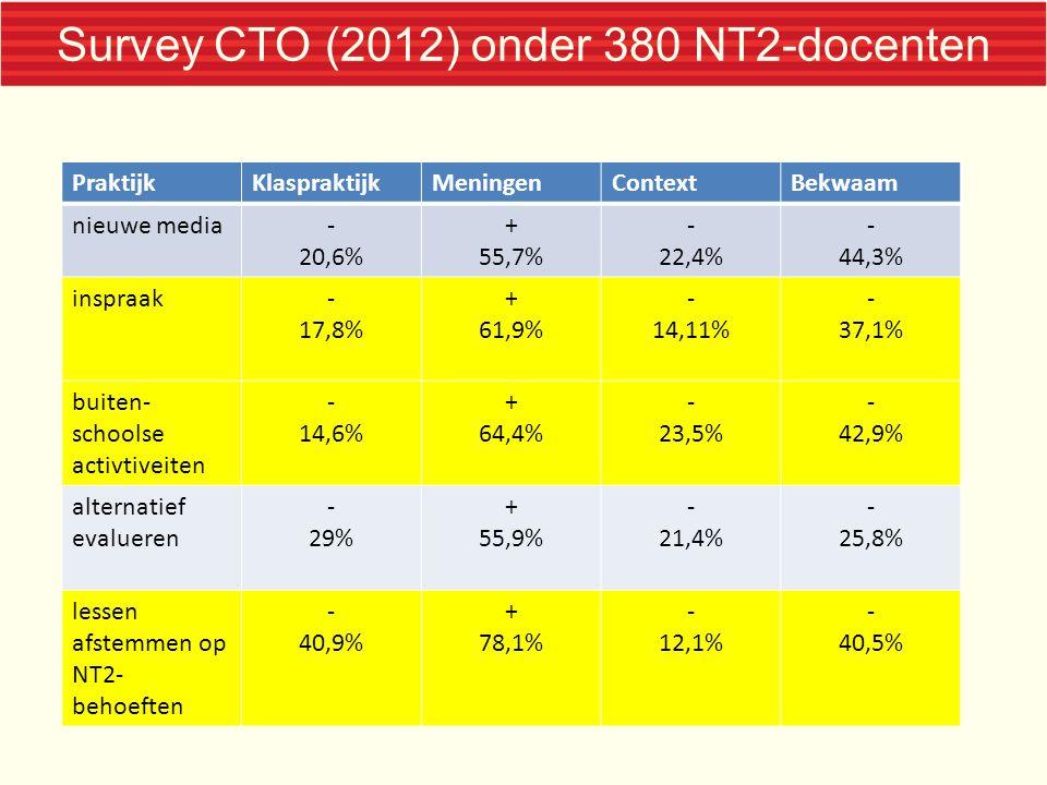 Survey CTO (2012) onder 380 NT2-docenten PraktijkKlaspraktijkMeningenContextBekwaam nieuwe media- 20,6% + 55,7% - 22,4% - 44,3% inspraak- 17,8% + 61,9