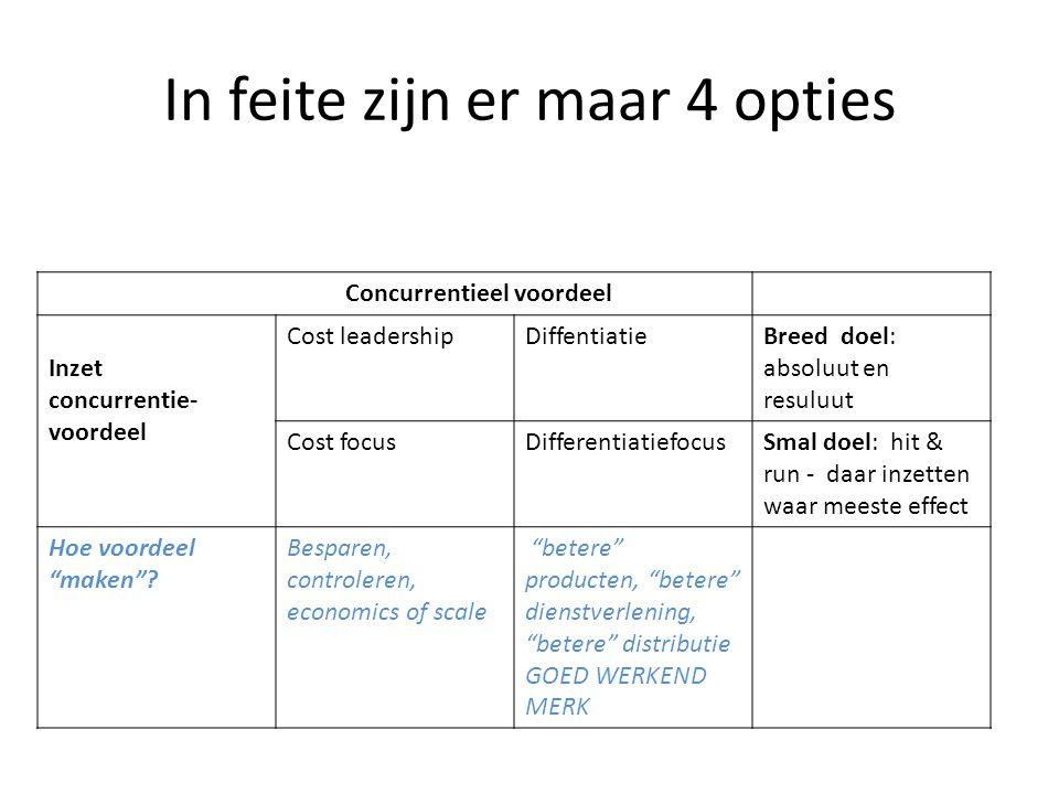 In feite zijn er maar 4 opties Concurrentieel voordeel Inzet concurrentie- voordeel Cost leadershipDiffentiatieBreed doel: absoluut en resuluut Cost f