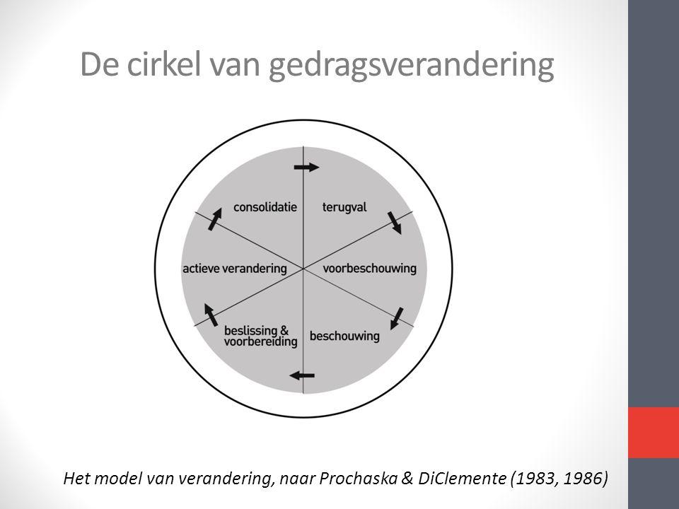 De cirkel van gedragsverandering Het model van verandering, naar Prochaska & DiClemente (1983, 1986)