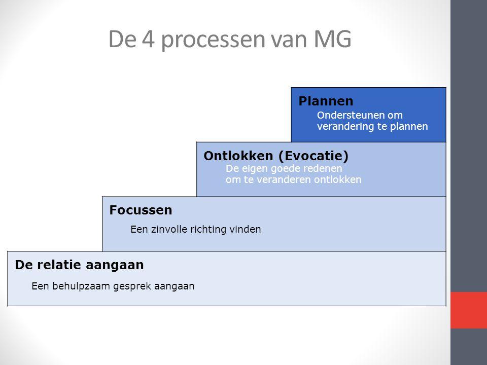 De 4 processen van MG Plannen Ontlokken (Evocatie) Focussen De relatie aangaan Een behulpzaam gesprek aangaan Een zinvolle richting vinden De eigen go