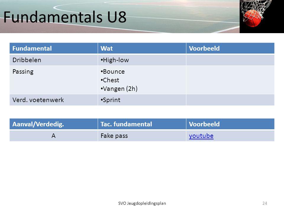 Fundamentals U8 24SVO Jeugdopleidingsplan FundamentalWatVoorbeeld Dribbelen • High-low Passing • Bounce • Chest • Vangen (2h) Verd. voetenwerk • Sprin