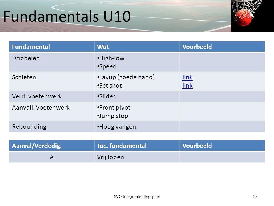 Fundamentals U10 25SVO Jeugdopleidingsplan FundamentalWatVoorbeeld Dribbelen • High-low • Speed Schieten • Layup (goede hand) • Set shot link Verd. vo