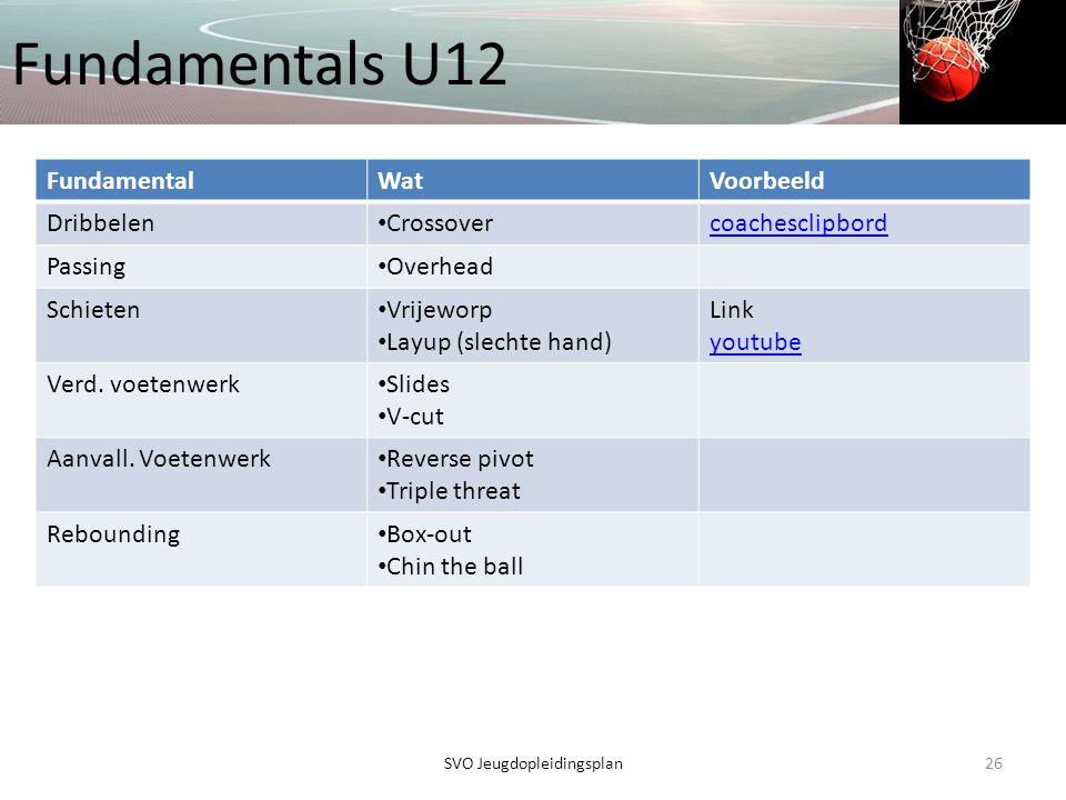 Fundamentals U12 26SVO Jeugdopleidingsplan FundamentalWatVoorbeeld Dribbelen • Crossovercoachesclipbord Passing • Overhead Schieten • Vrijeworp • Layu