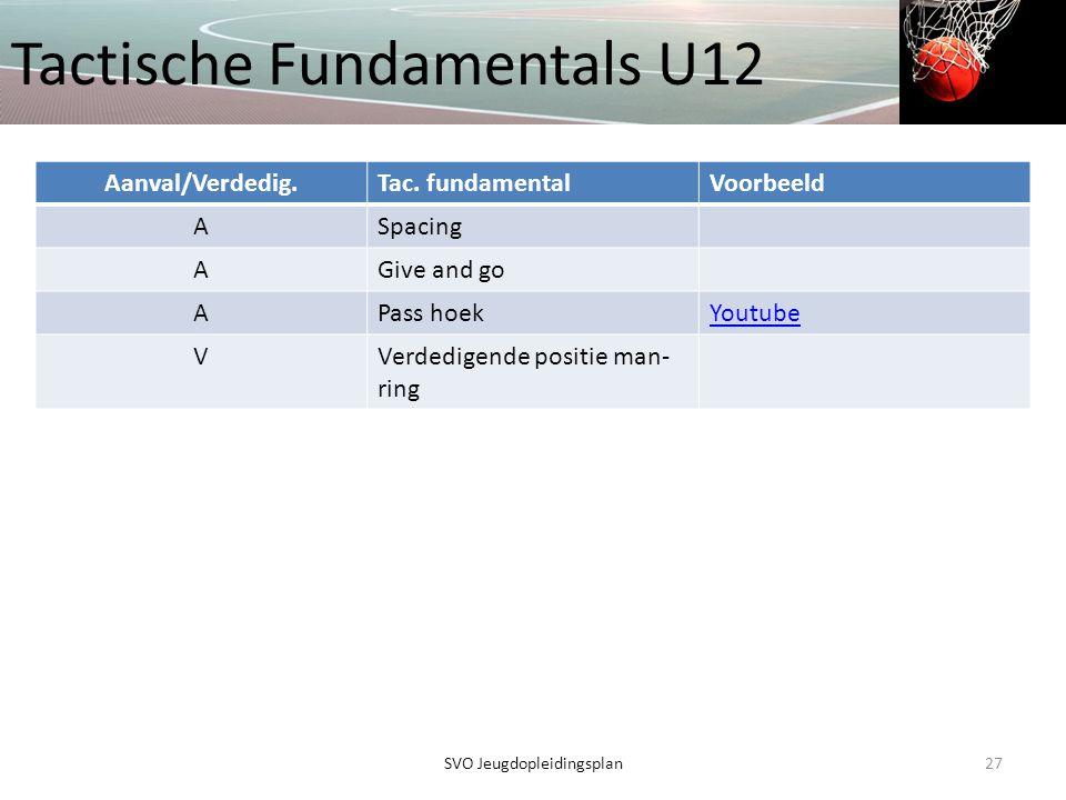 Tactische Fundamentals U12 27SVO Jeugdopleidingsplan Aanval/Verdedig.Tac. fundamentalVoorbeeld ASpacing AGive and go APass hoekYoutube VVerdedigende p