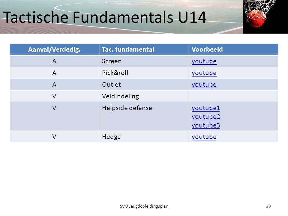 Tactische Fundamentals U14 29SVO Jeugdopleidingsplan Aanval/Verdedig.Tac. fundamentalVoorbeeld AScreenyoutube APick&rollyoutube AOutletyoutube VVeldin