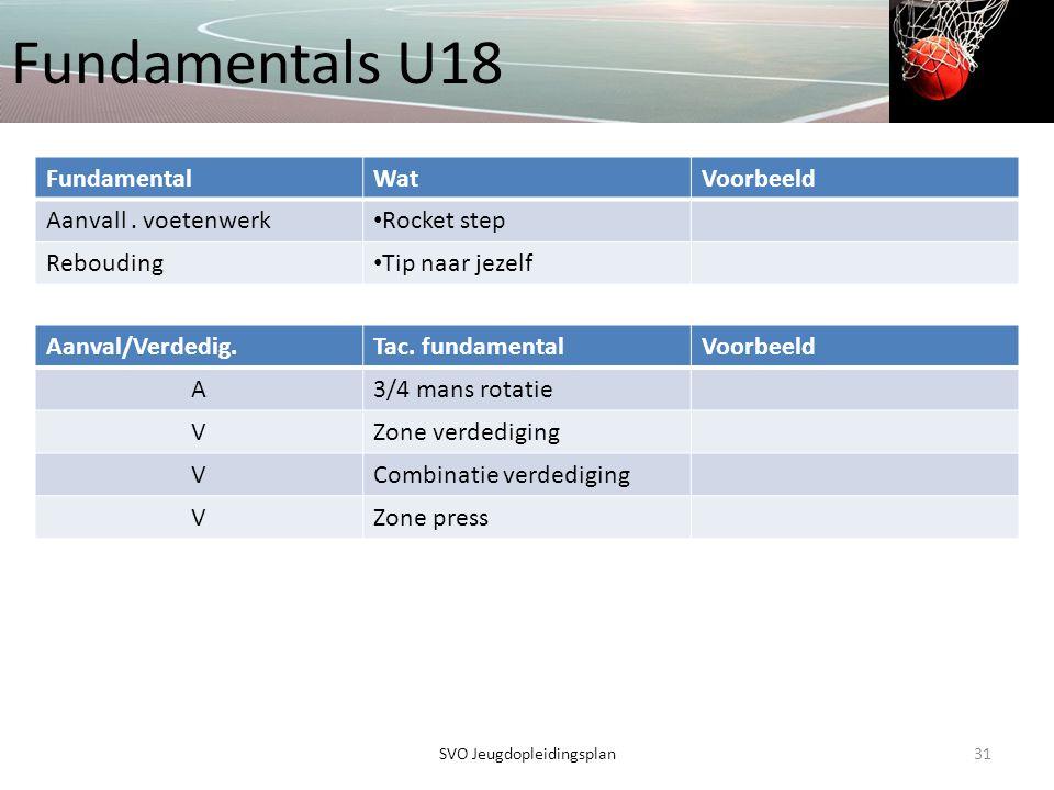 Fundamentals U18 31SVO Jeugdopleidingsplan FundamentalWatVoorbeeld Aanvall. voetenwerk • Rocket step Rebouding • Tip naar jezelf Aanval/Verdedig.Tac.