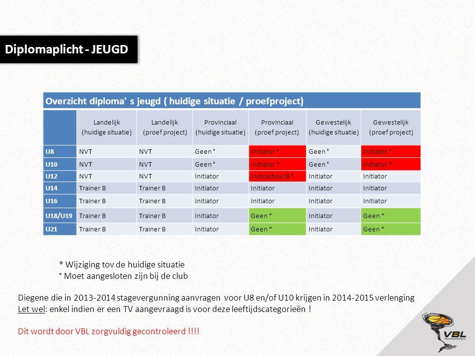 Diplomaplicht - JEUGD Overzicht diploma' s jeugd ( huidige situatie / proefproject) Landelijk (huidige situatie) Landelijk (proef project) Provinciaal