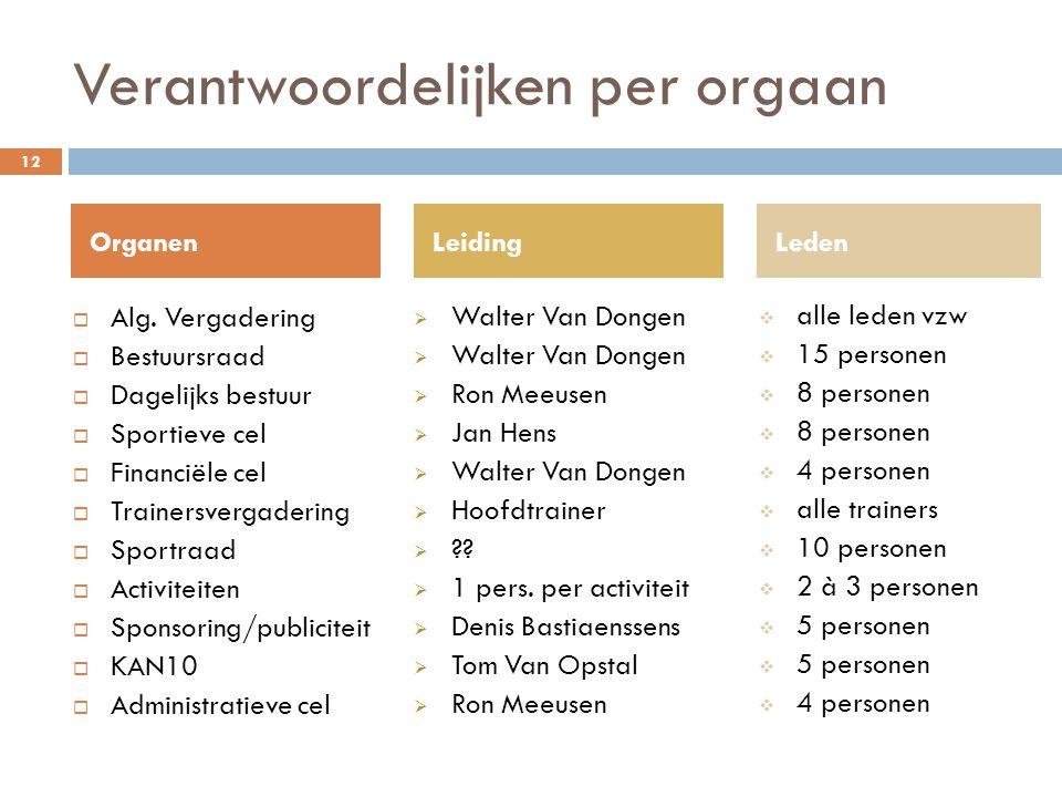Verantwoordelijken per orgaan  Alg.
