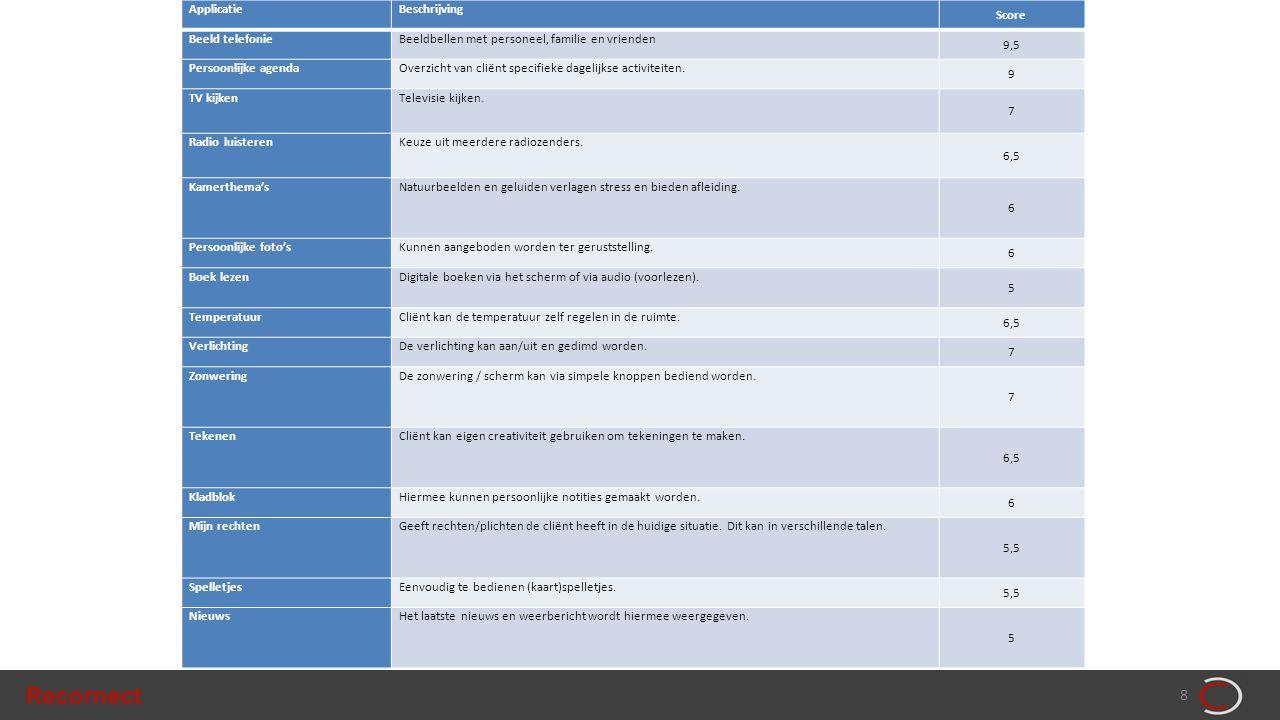 Recornect 8 ApplicatieBeschrijving Score Beeld telefonieBeeldbellen met personeel, familie en vrienden 9,5 Persoonlijke agendaOverzicht van cliënt specifieke dagelijkse activiteiten.
