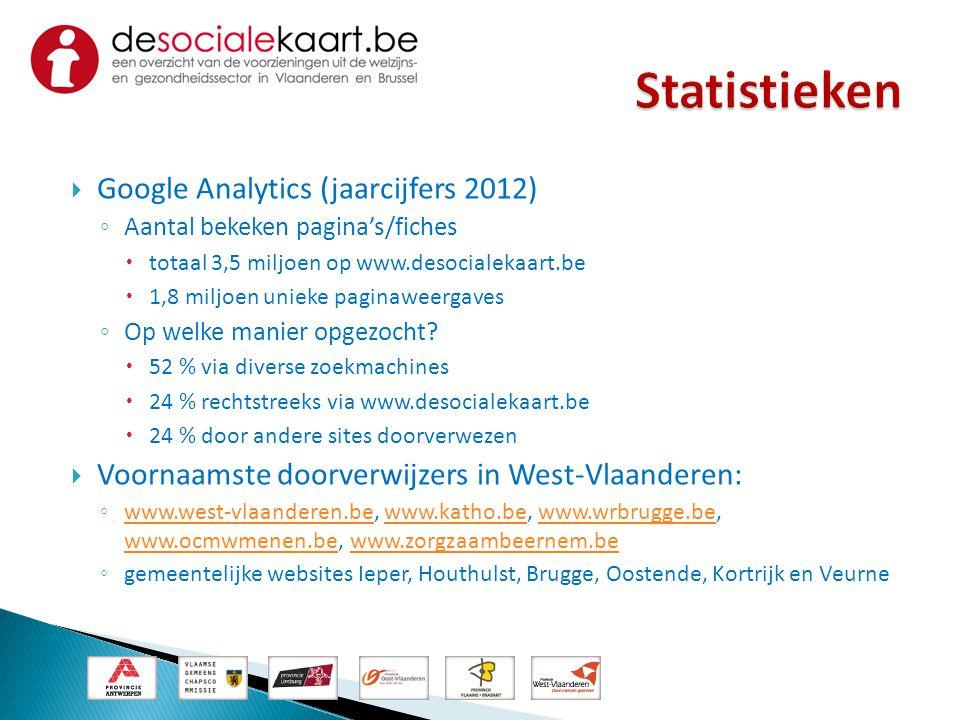  Google Analytics (jaarcijfers 2012) ◦ Aantal bekeken pagina's/fiches  totaal 3,5 miljoen op www.desocialekaart.be  1,8 miljoen unieke paginaweerga