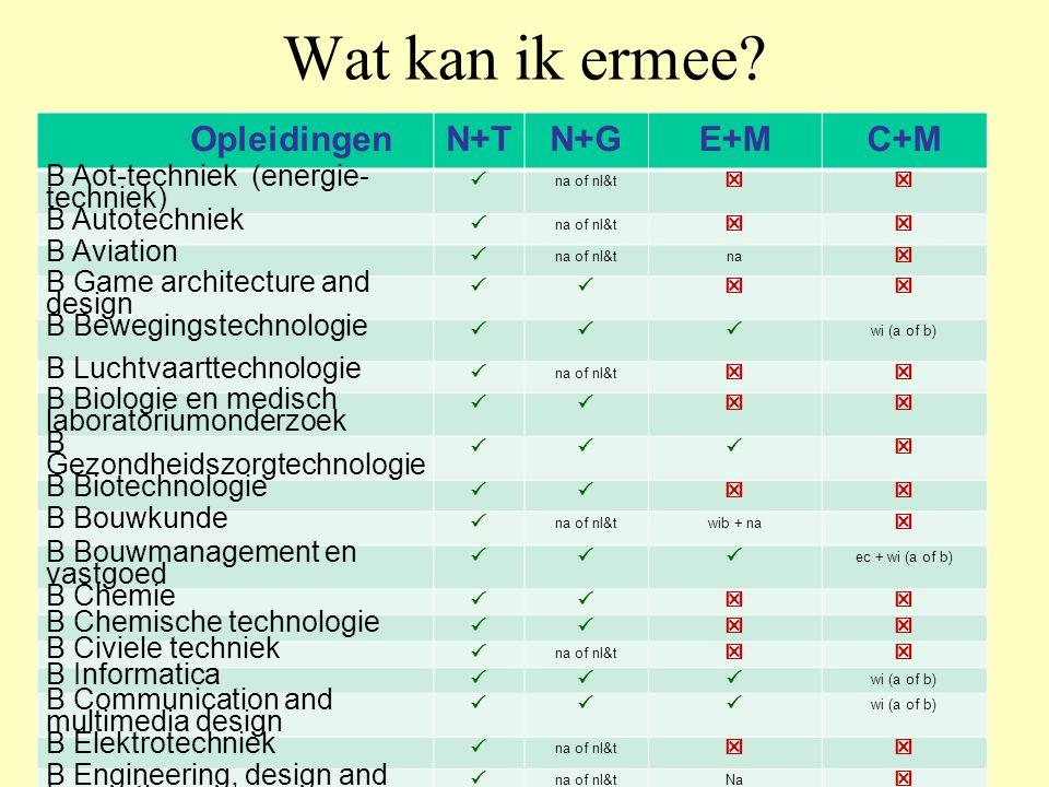 Wat kan ik ermee? OpleidingenN+TN+GE+MC+M B Aot-techniek (energie- techniek)  na of nl&t  B Autotechniek  na of nl&t  B Aviation  na of nl&tna