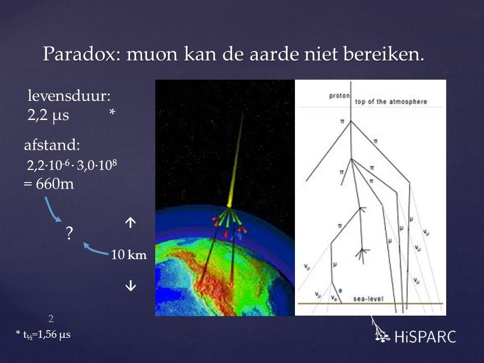 Paradox: muon kan de aarde niet bereiken.  10 km  levensduur: 2,2 µs * afstand: 2,2·10 -6 · 3,0·10 8 = 660m ? * t ½ =1,56 µs 2