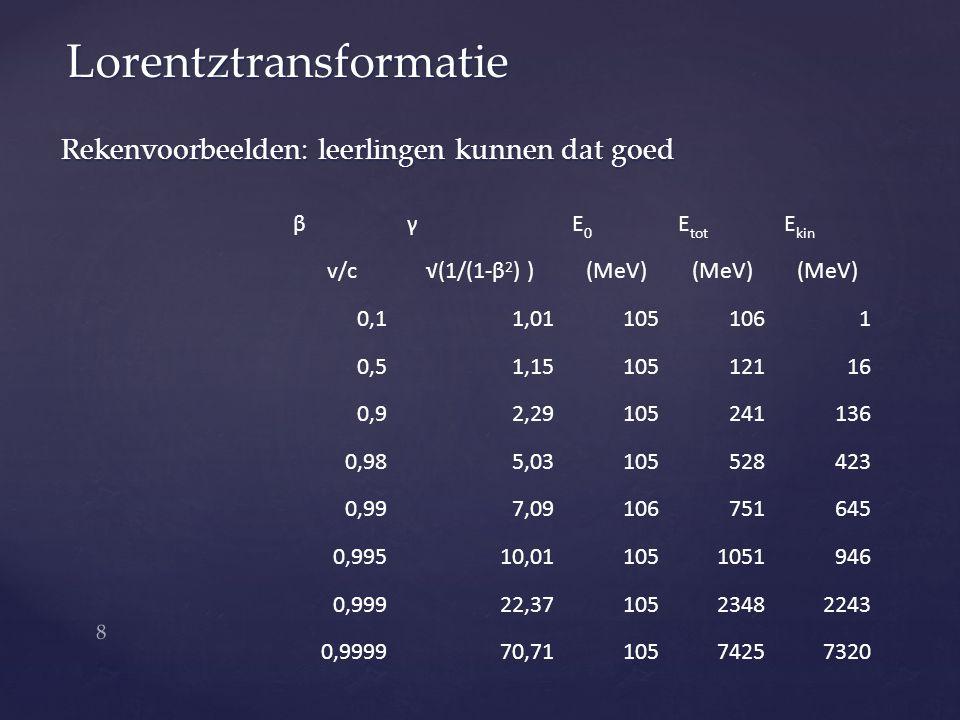 Rekenvoorbeelden: leerlingen kunnen dat goed Lorentztransformatie βγE0E0 E tot E kin v/c√(1/(1-β 2 ) )(MeV) 0,11,011051061 0,51,1510512116 0,92,291052