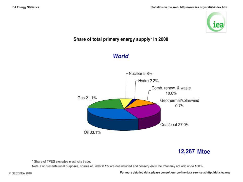 Uitstoot CO 2 van centrales per geleverde kWh •Nederland652 g CO 2 /kWh •België335 •Frankrijk 83 •Zweden 87 •Denemarken881