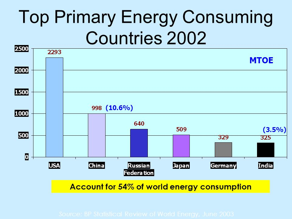 Top Primary Energy Consuming Countries 2002 Source: BP Statistical Review of World Energy, June 2003 Account for 54% of world energy consumption MTOE (10.6%) (3.5%)