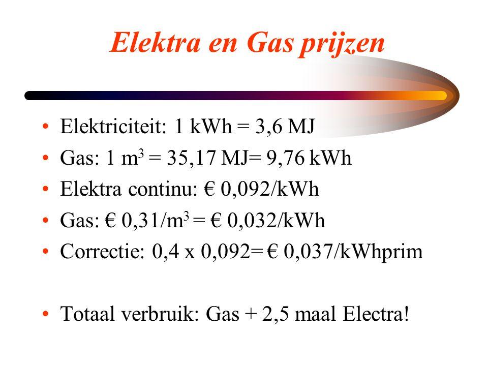 Elektra en Gas prijzen •Elektriciteit: 1 kWh = 3,6 MJ •Gas: 1 m 3 = 35,17 MJ= 9,76 kWh •Elektra continu: € 0,092/kWh •Gas: € 0,31/m 3 = € 0,032/kWh •C