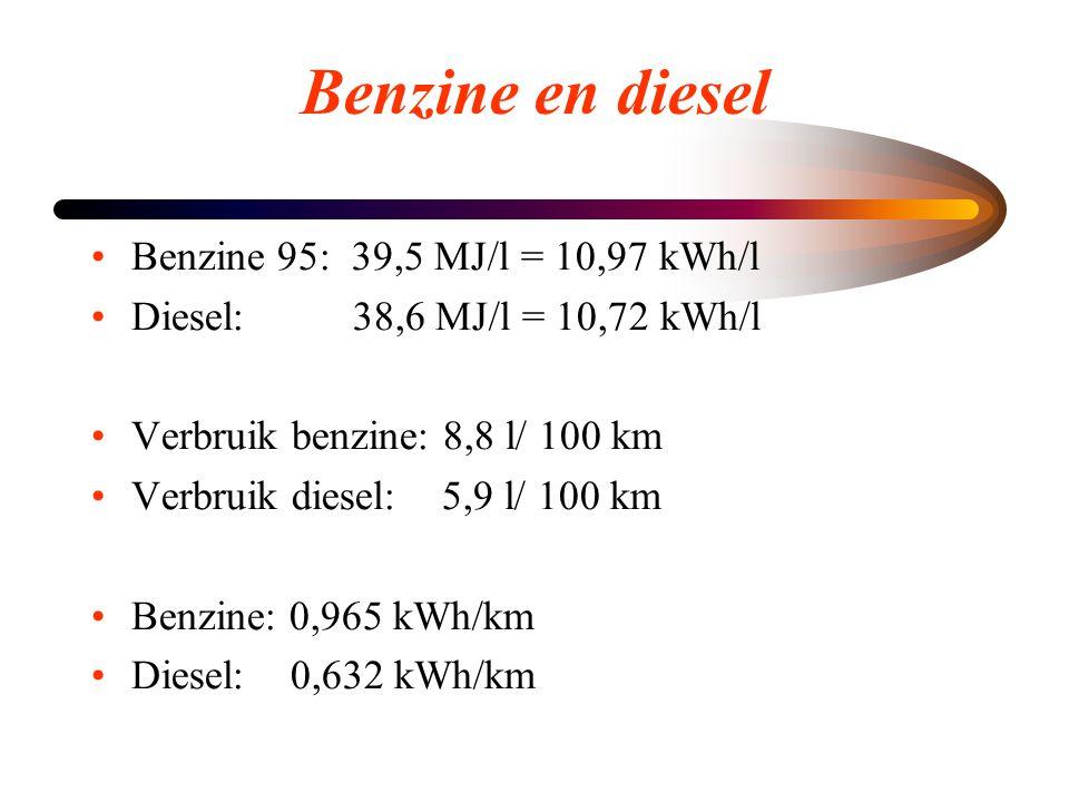 Benzine en diesel •Benzine 95: 39,5 MJ/l = 10,97 kWh/l •Diesel: 38,6 MJ/l = 10,72 kWh/l •Verbruik benzine: 8,8 l/ 100 km •Verbruik diesel: 5,9 l/ 100