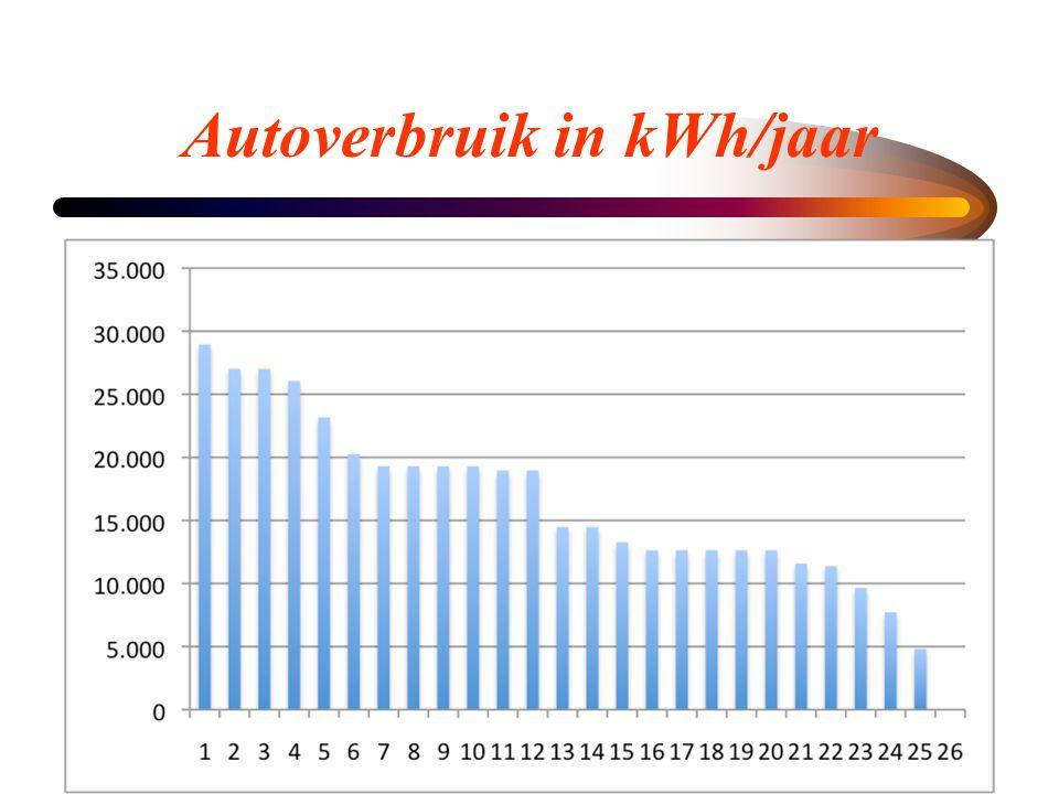 Autoverbruik in kWh/jaar