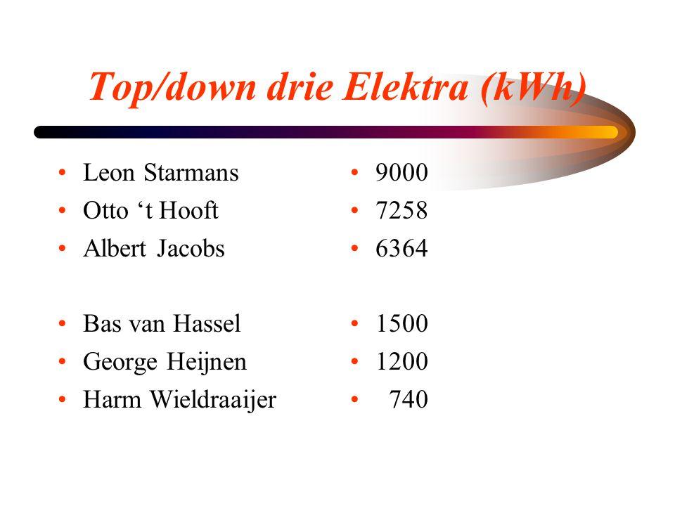 Top/down drie Elektra (kWh) •Leon Starmans •Otto 't Hooft •Albert Jacobs •Bas van Hassel •George Heijnen •Harm Wieldraaijer • 9000 • 7258 • 6364 • 150